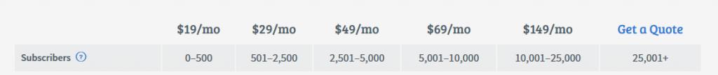 AWeber Pricing