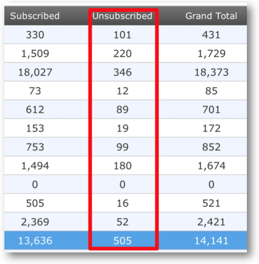 AWeber List Subscribers Breakdown